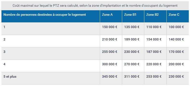 Plafonds du coût de l'opération dans un PTZ