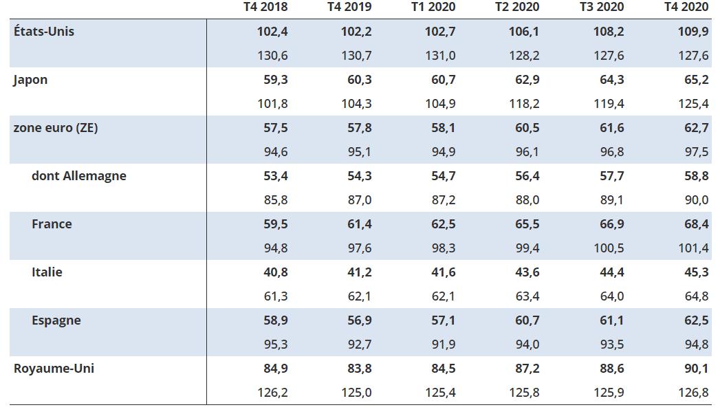 Endettement des ménages Français T4 2020